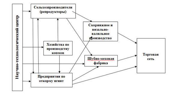Схема производственной системы